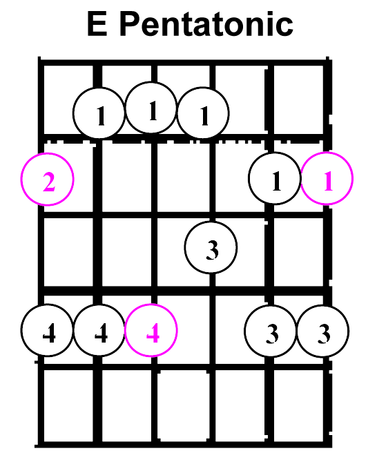 Visualize Chord Tones (Part 2) • Garret\'s Guitar Lessons